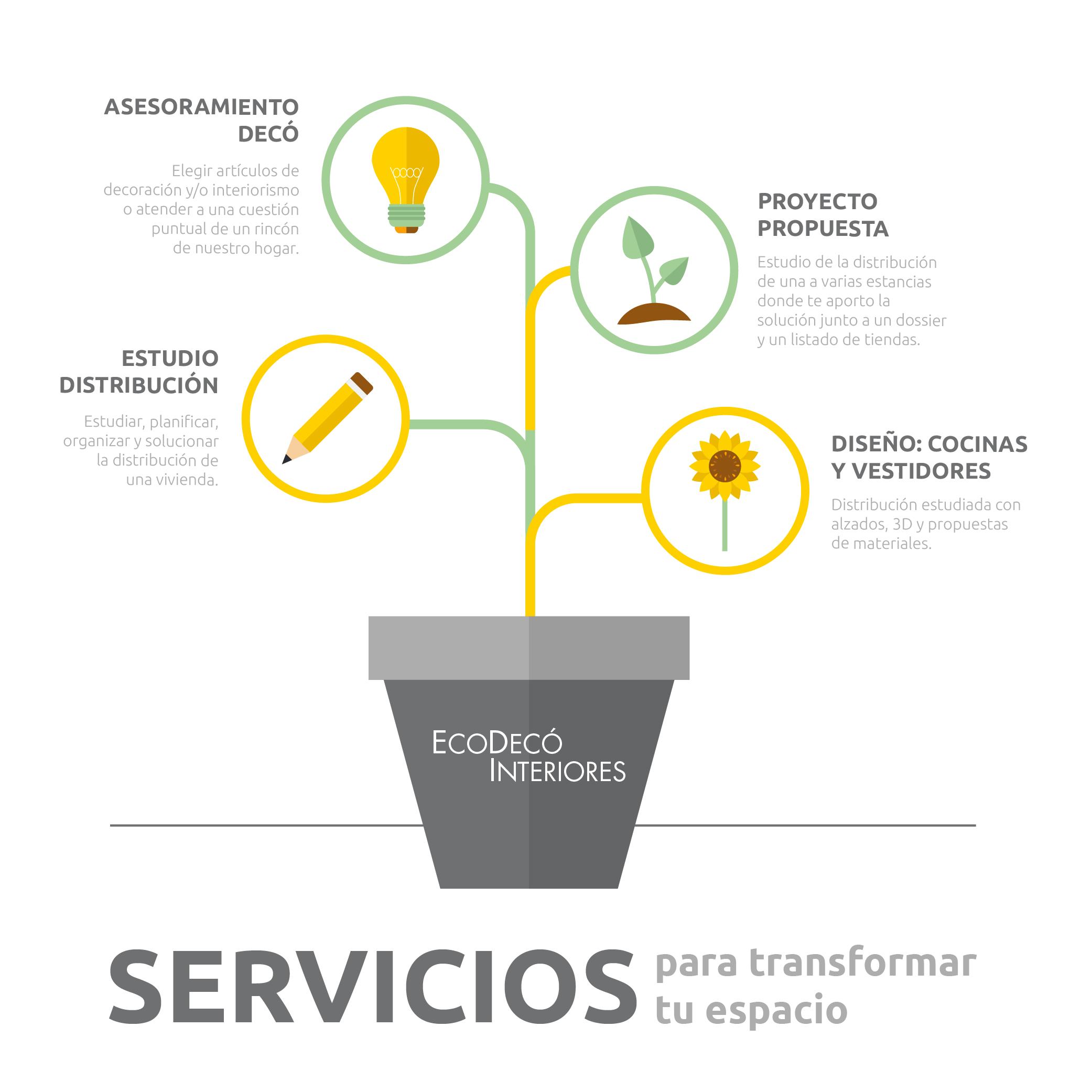 diagrama servicios web-test3-01